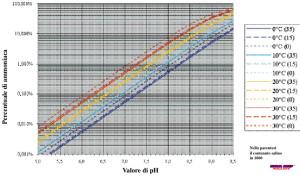Grafico ammoniaca